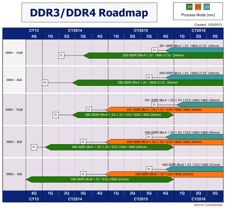 Micron-DDR3-DDR4-Roadmap.png